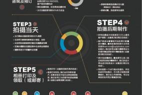 《SYDPHOTOS潮流先锋》杂志 – SYDPHOTOS服务流程 & 广告招商