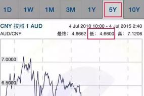 【汇率】$1:¥4.6600!六年内最低!办签证、旅游、购房、代购……巨划算!